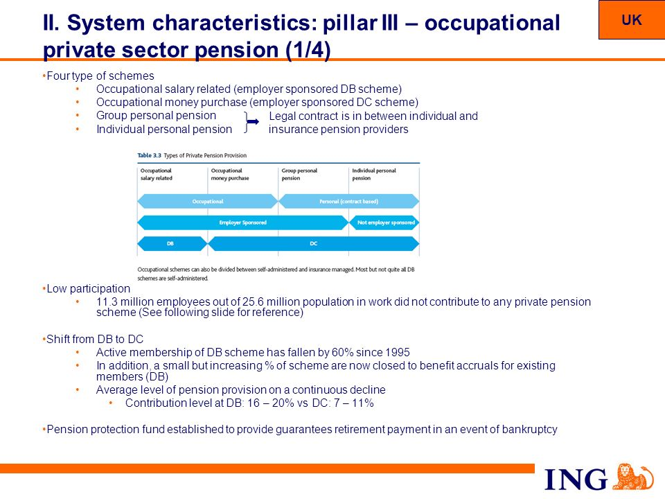 49 II. System characteristics: pillar III – occupational private sector pension (1/4) Four type of schemes Occupational salary related (employer spons