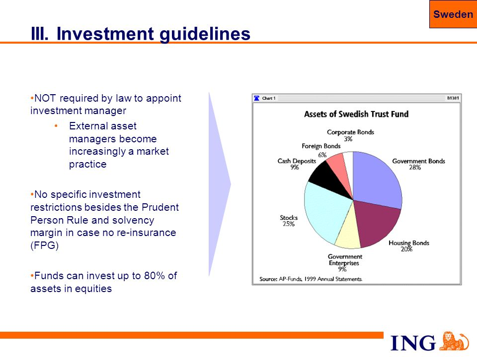 61 III. Investment guidelines NOT required by law to appoint investment manager External asset managers become increasingly a market practice No speci
