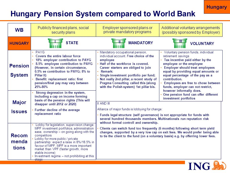 72 Hungary Pension System compared to World Bank WB Recom menda tions Lobby for legislation, supervision change: MPF investment portfolios, administra