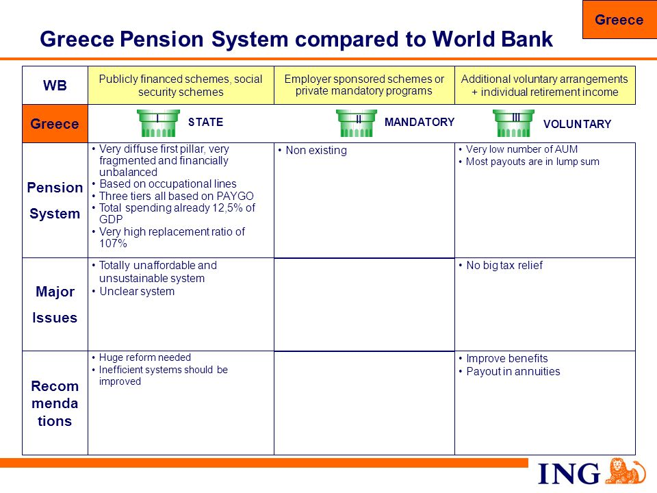 76 Greece Pension System compared to World Bank WB Recom menda tions Huge reform needed Inefficient systems should be improved Improve benefits Payout