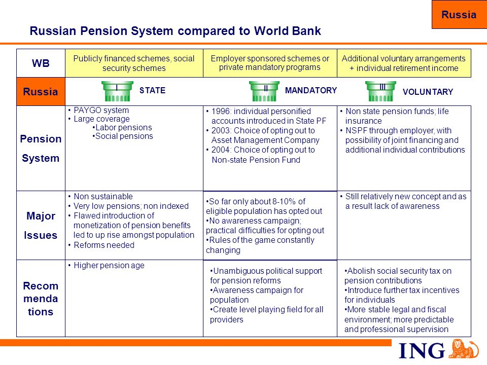 77 Russian Pension System compared to World Bank WB Recom menda tions Higher pension age Major Issues Non sustainable Very low pensions; non indexed F