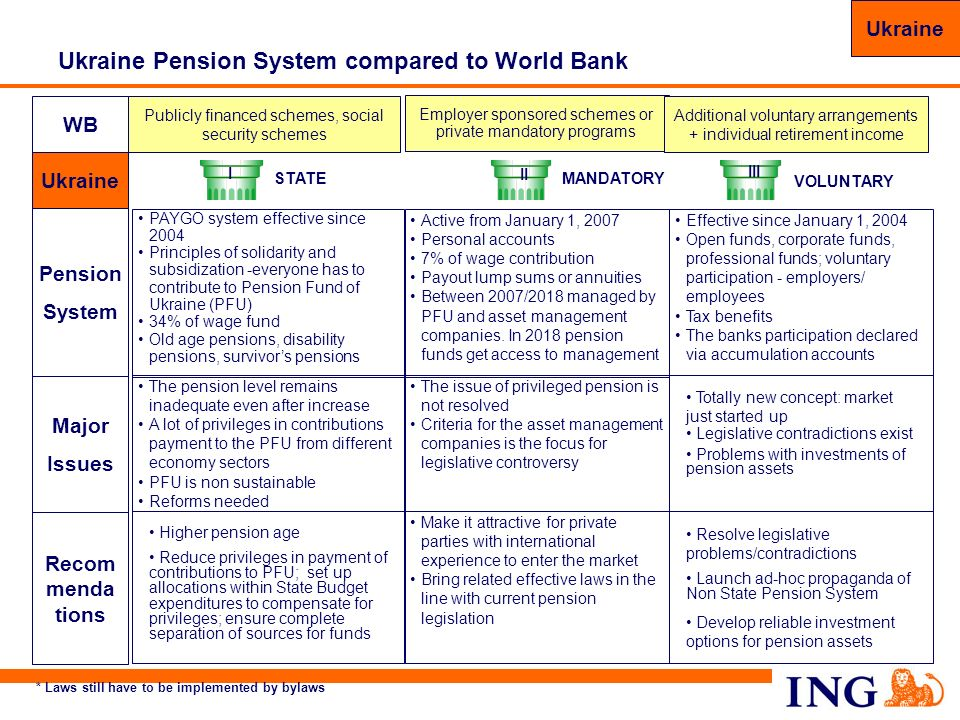 78 Ukraine Pension System compared to World Bank WB Recom menda tions Make it attractive for private parties with international experience to enter th