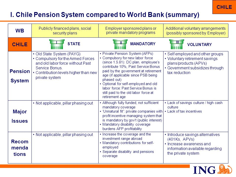 79 Table of contents Europe Hungary Czech Republic Slovak Republic Romania Greece Ukraine Russia The World Bank model Leading role pension models compared to the World Bank model: Chile US Poland** Netherlands UK Sweden Australia Main characteristics of other countrys pension systems Latin America Mexico Brazil Peru Asia China Korea I II III I.Country pension system summary II.System characteristics III.Investment guideline IV.Regulation and supervision V.Macro economic impact * VI.System pros and cons** * Only applicable to countries recently reformed **Only applicable to *marked countries
