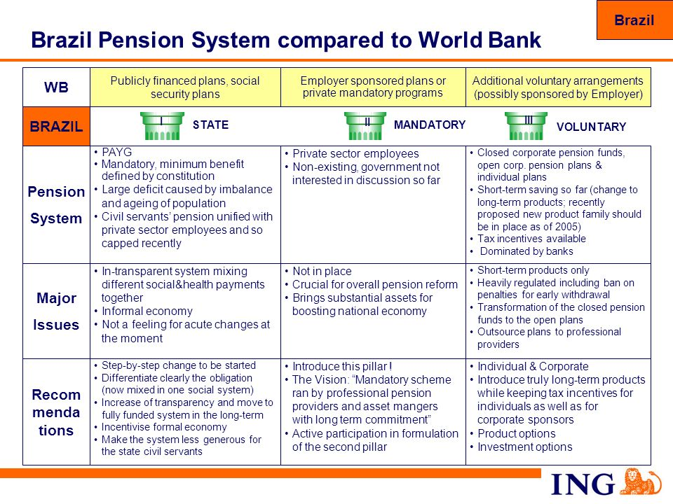 81 Brazil Pension System compared to World Bank WB Recom menda tions Step-by-step change to be started Differentiate clearly the obligation (now mixed