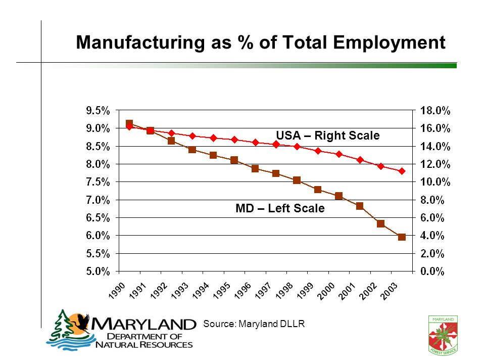 Manufacturing as % of Total Employment Source: Maryland DLLR USA – Right Scale MD – Left Scale