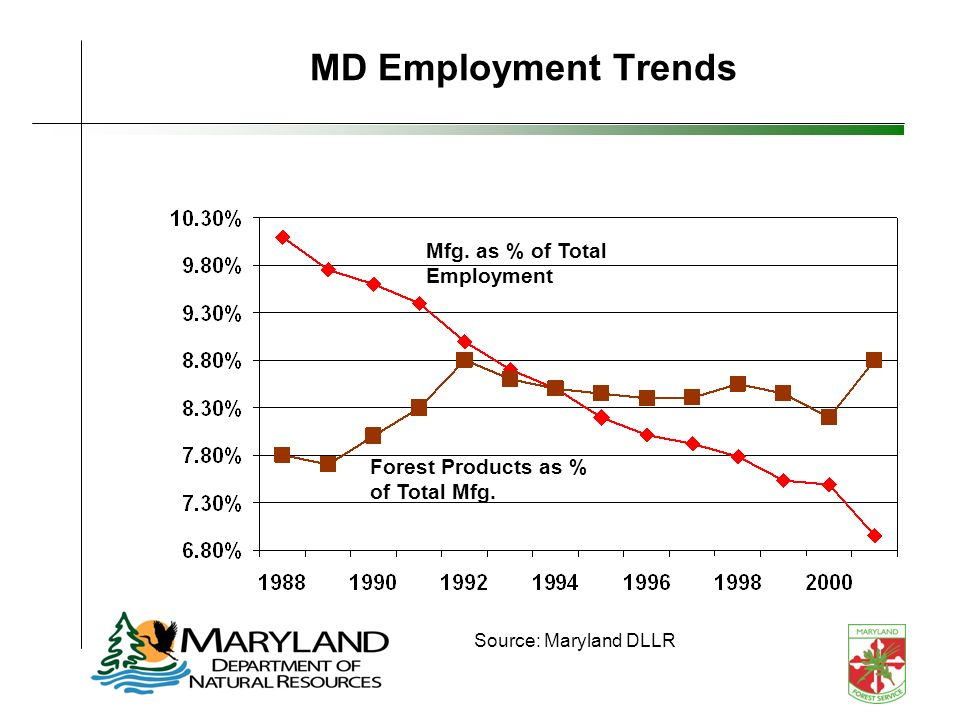 MD Employment Trends Mfg. as % of Total Employment Forest Products as % of Total Mfg. Source: Maryland DLLR