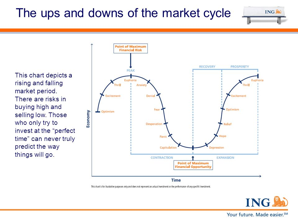 The ups and downs of the market cycle This chart depicts a rising and falling market period. There are risks in buying high and selling low. Those who