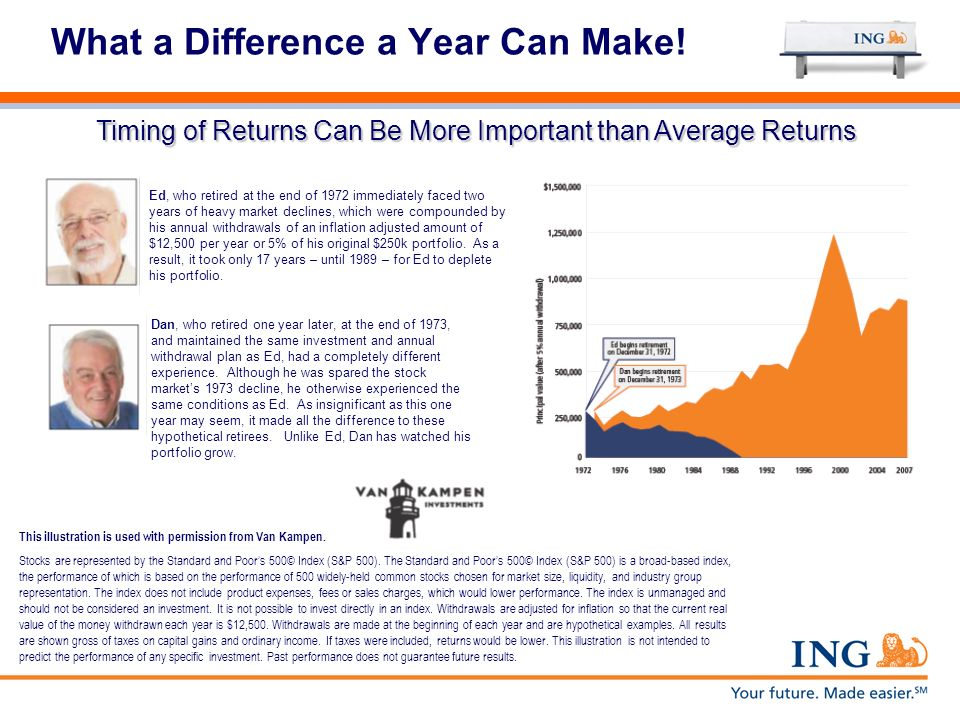 What a Difference a Year Can Make! Timing of Returns Can Be More Important than Average Returns Ed, who retired at the end of 1972 immediately faced t