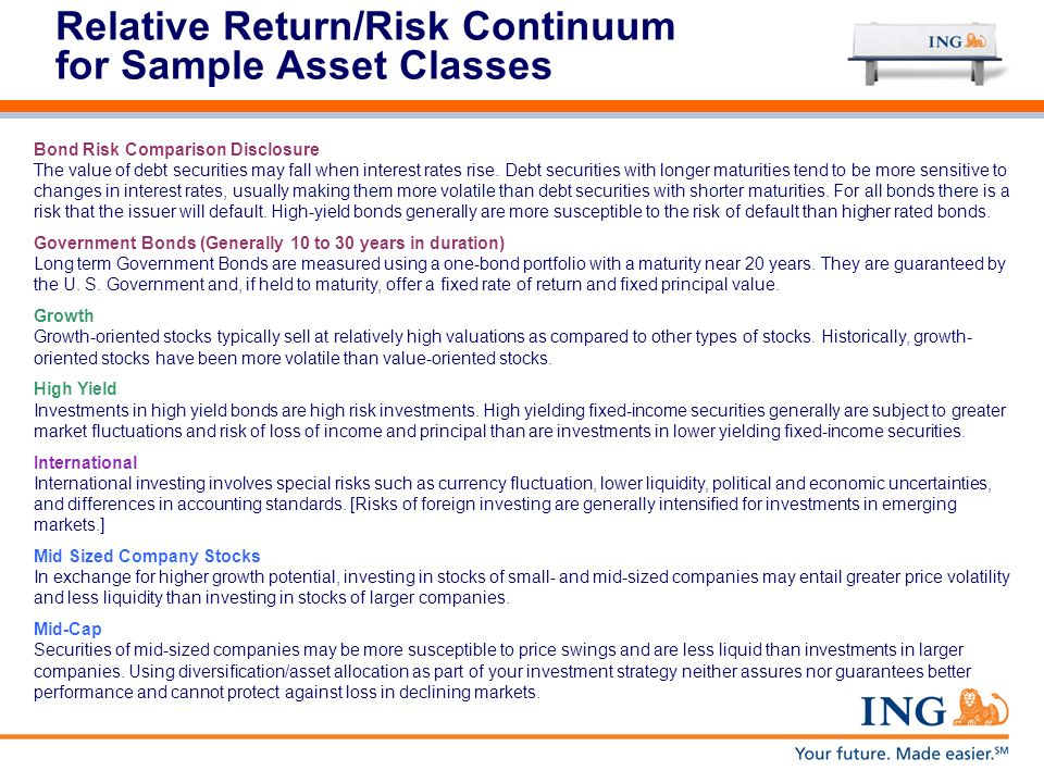Relative Return/Risk Continuum for Sample Asset Classes Bond Risk Comparison Disclosure The value of debt securities may fall when interest rates rise