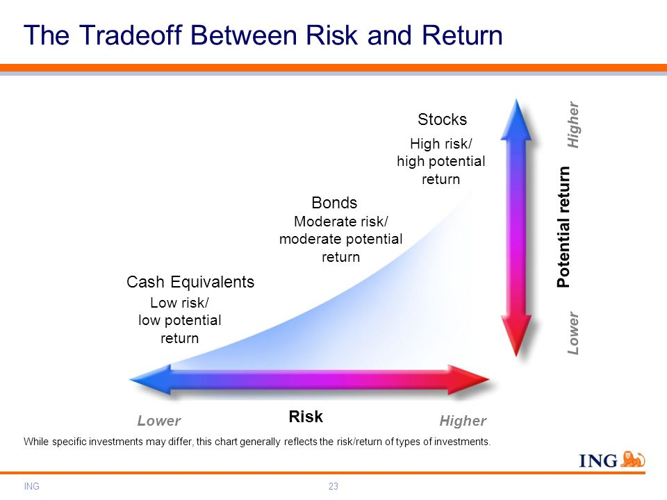 ING23 The Tradeoff Between Risk and Return While specific investments may differ, this chart generally reflects the risk/return of types of investment