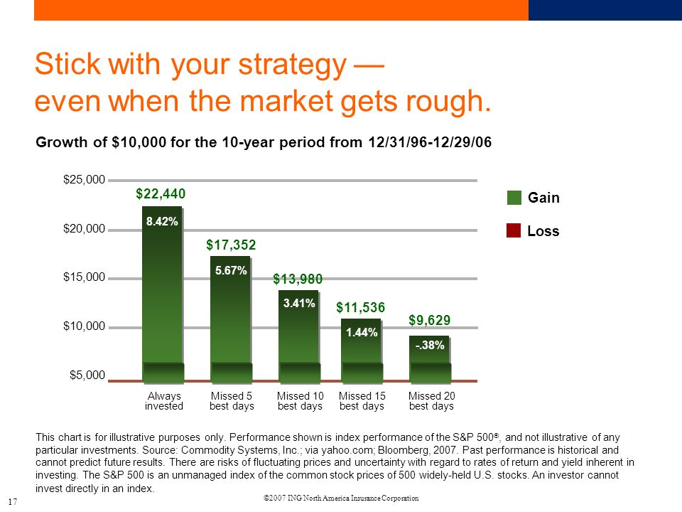©2007 ING North America Insurance Corporation 17 Stick with your strategy even when the market gets rough.