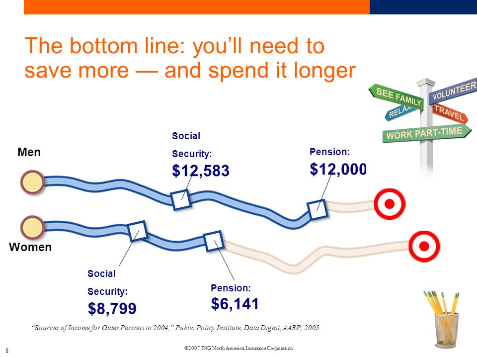 ©2007 ING North America Insurance Corporation 8 The bottom line: youll need to save more and spend it longer Sources of Income for Older Persons in 2004, Public Policy Institute, Data Digest, AARP, 2005.