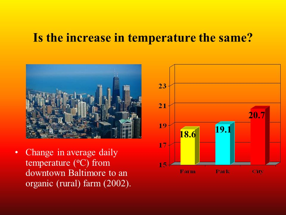 Is the increase in temperature the same? Change in average daily temperature ( o C) from downtown Baltimore to an organic (rural) farm (2002). 19.1 20