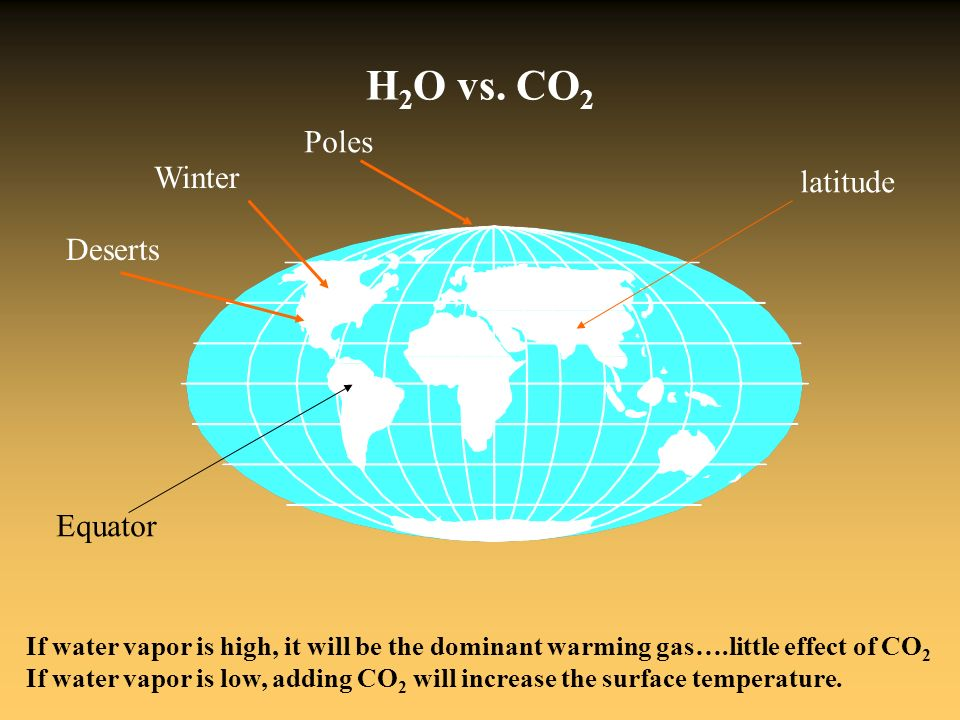 H 2 O vs. CO 2 Poles Deserts Winter If water vapor is high, it will be the dominant warming gas….little effect of CO 2 If water vapor is low, adding C