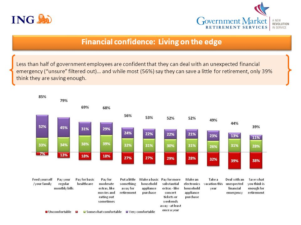 Financial confidence: Living on the edge Less than half of government employees are confident that they can deal with an unexpected financial emergenc