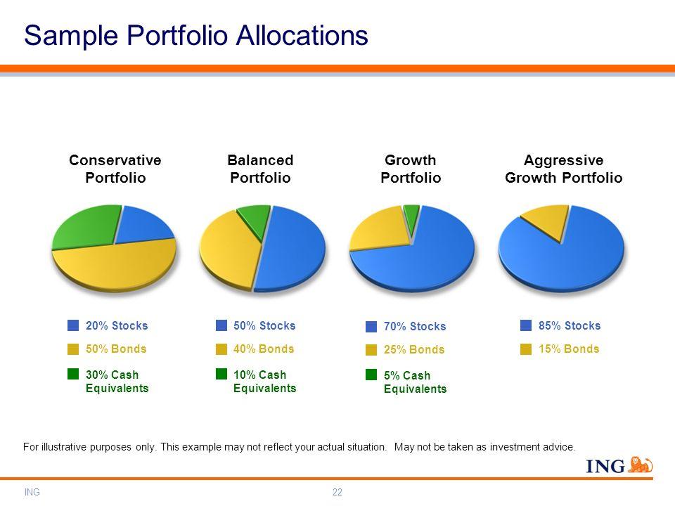 ING22 20% Stocks 50% Bonds 30% Cash Equivalents Conservative Portfolio 50% Stocks 40% Bonds 10% Cash Equivalents Balanced Portfolio 70% Stocks 25% Bon