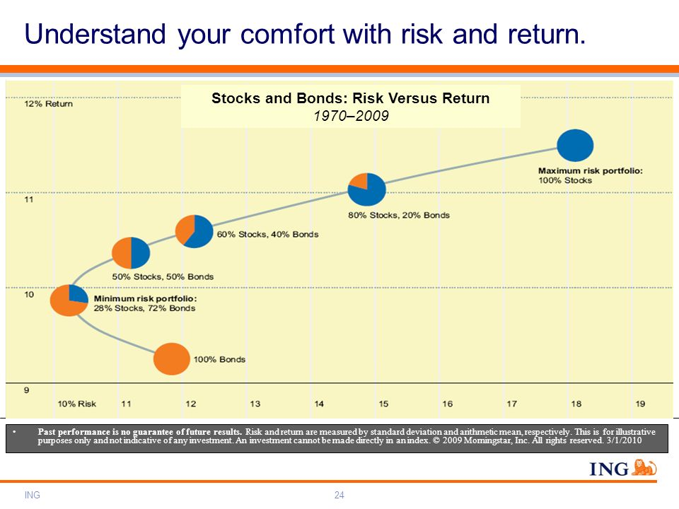 ING24 Past performance is no guarantee of future results. Risk and return are measured by standard deviation and arithmetic mean, respectively. This i