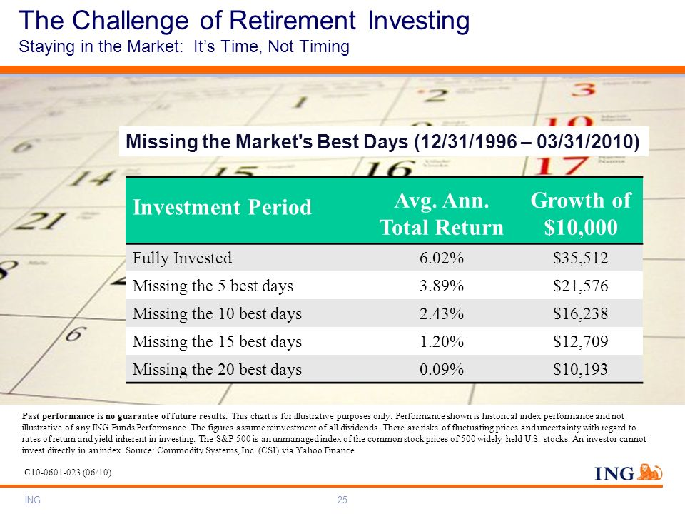 ING25 C10-0601-023 (06/10) The Challenge of Retirement Investing Staying in the Market: Its Time, Not Timing Investment Period Avg. Ann. Total Return