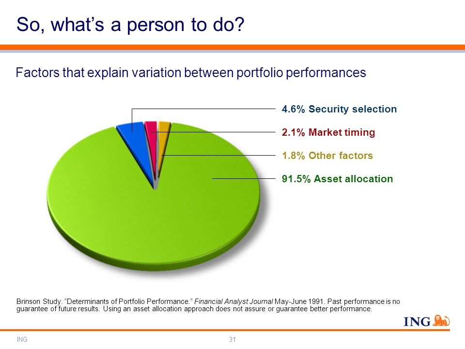 ING31 Factors that explain variation between portfolio performances 4.6% Security selection 91.5% Asset allocation 1.8% Other factors 2.1% Market timi