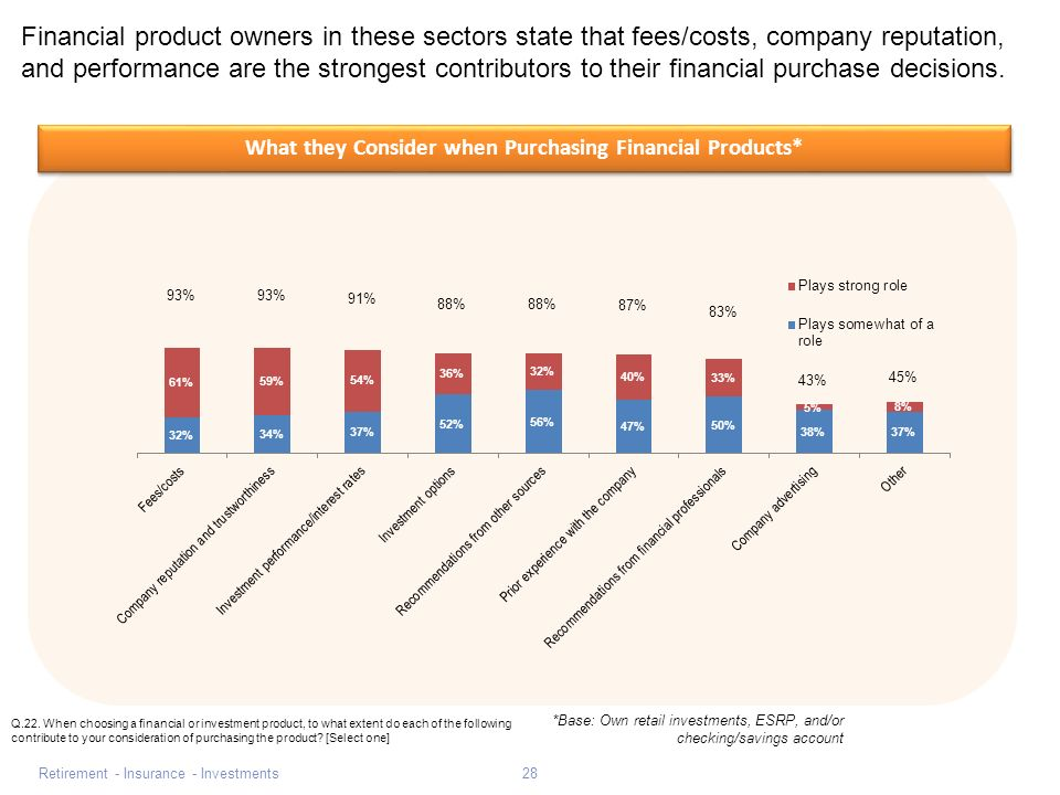 Retirement - Insurance - Investments28 Financial product owners in these sectors state that fees/costs, company reputation, and performance are the strongest contributors to their financial purchase decisions.