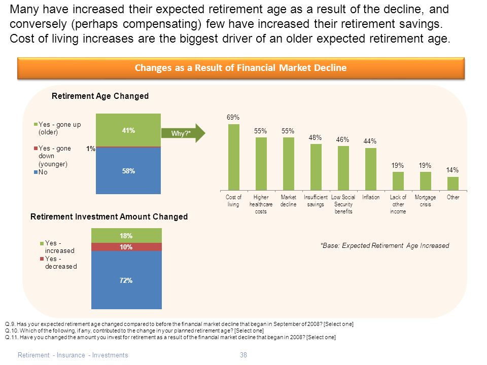 Retirement - Insurance - Investments38 Changes as a Result of Financial Market Decline Many have increased their expected retirement age as a result of the decline, and conversely (perhaps compensating) few have increased their retirement savings.