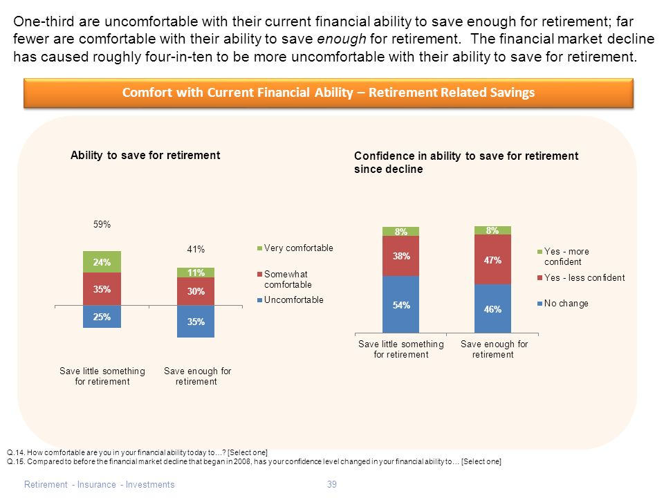 Retirement - Insurance - Investments39 Comfort with Current Financial Ability – Retirement Related Savings One-third are uncomfortable with their current financial ability to save enough for retirement; far fewer are comfortable with their ability to save enough for retirement.