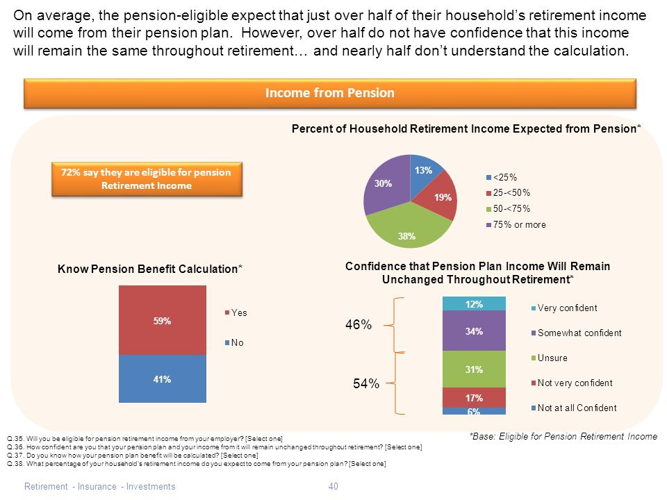 Retirement - Insurance - Investments40 Income from Pension On average, the pension-eligible expect that just over half of their households retirement income will come from their pension plan.
