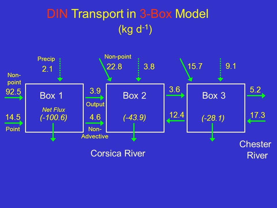 DIN Transport in 3-Box Model Corsica River 14.5 92.5 2.1 3.9 4.6 Box 1Box 2 3.6 12.4 15.7 22.8 Output Box 3 Precip Non-point Non- Advective Non- point