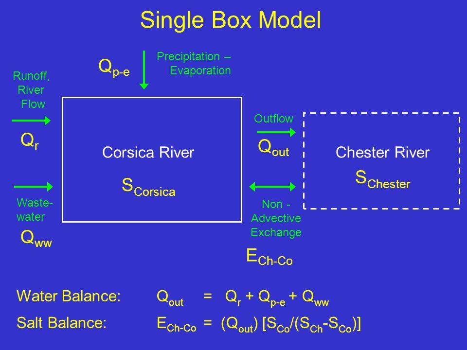 Single Box Model Precipitation – Evaporation Runoff, River Flow Waste- water Outflow Non - Advective Exchange Chester RiverCorsica River Q ww QrQr Q p