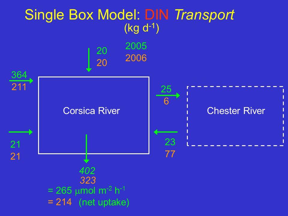 Single Box Model: DIN Transport 20 364 21 25 23 Chester RiverCorsica River (kg d -1 ) 402 = 265 mol m -2 h -1 (net uptake) 6 2005 20 211 21 77 323 = 2