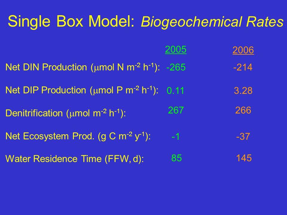 Single Box Model: Biogeochemical Rates Net DIN Production ( mol N m -2 h -1 ): Net DIP Production ( mol P m -2 h -1 ): Denitrification ( mol m -2 h -1