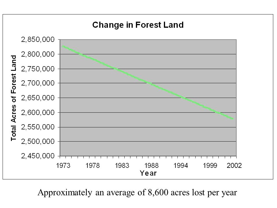 Approximately an average of 8,600 acres lost per year 2002