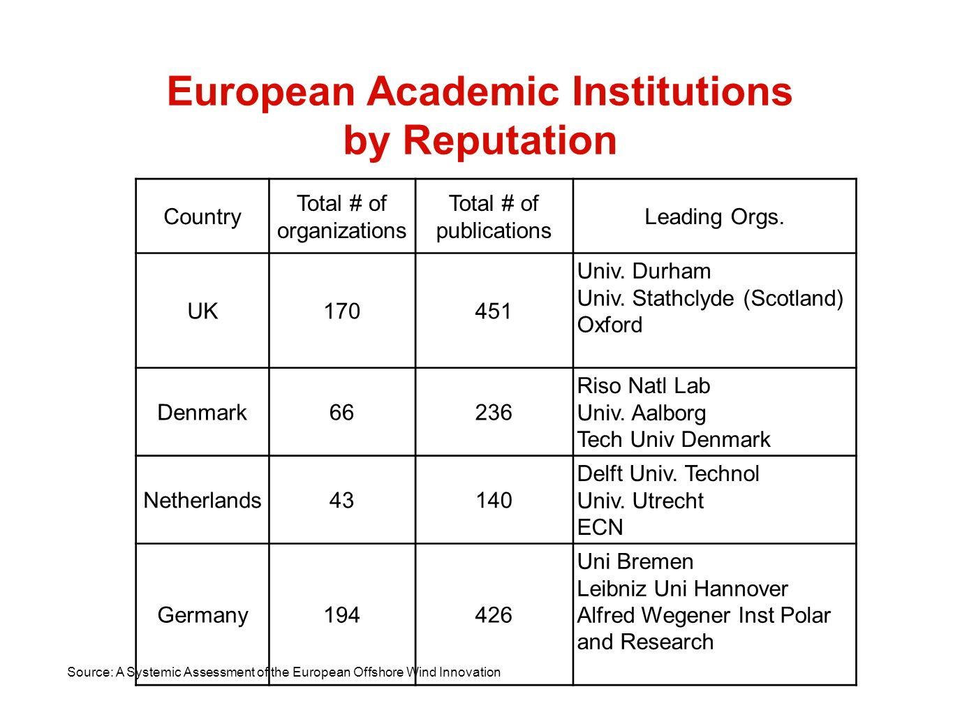 European Academic Institutions by Reputation Country Total # of organizations Total # of publications Leading Orgs.