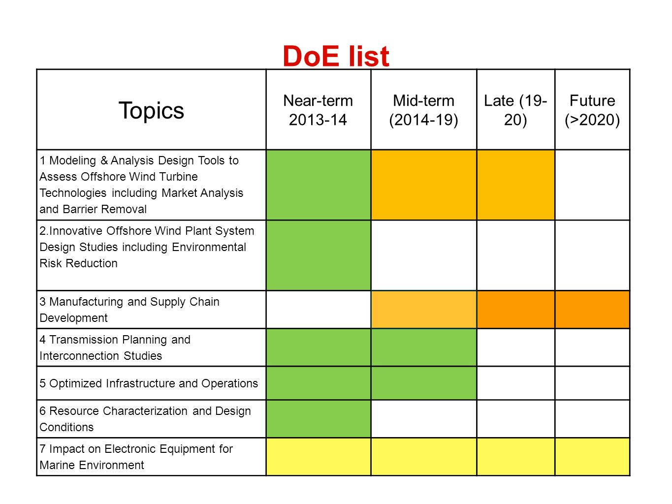 DoE list Topics Near-term 2013-14 Mid-term (2014-19) Late (19- 20) Future (>2020) 1 Modeling & Analysis Design Tools to Assess Offshore Wind Turbine Technologies including Market Analysis and Barrier Removal 2.Innovative Offshore Wind Plant System Design Studies including Environmental Risk Reduction 3 Manufacturing and Supply Chain Development 4 Transmission Planning and Interconnection Studies 5 Optimized Infrastructure and Operations 6 Resource Characterization and Design Conditions 7 Impact on Electronic Equipment for Marine Environment