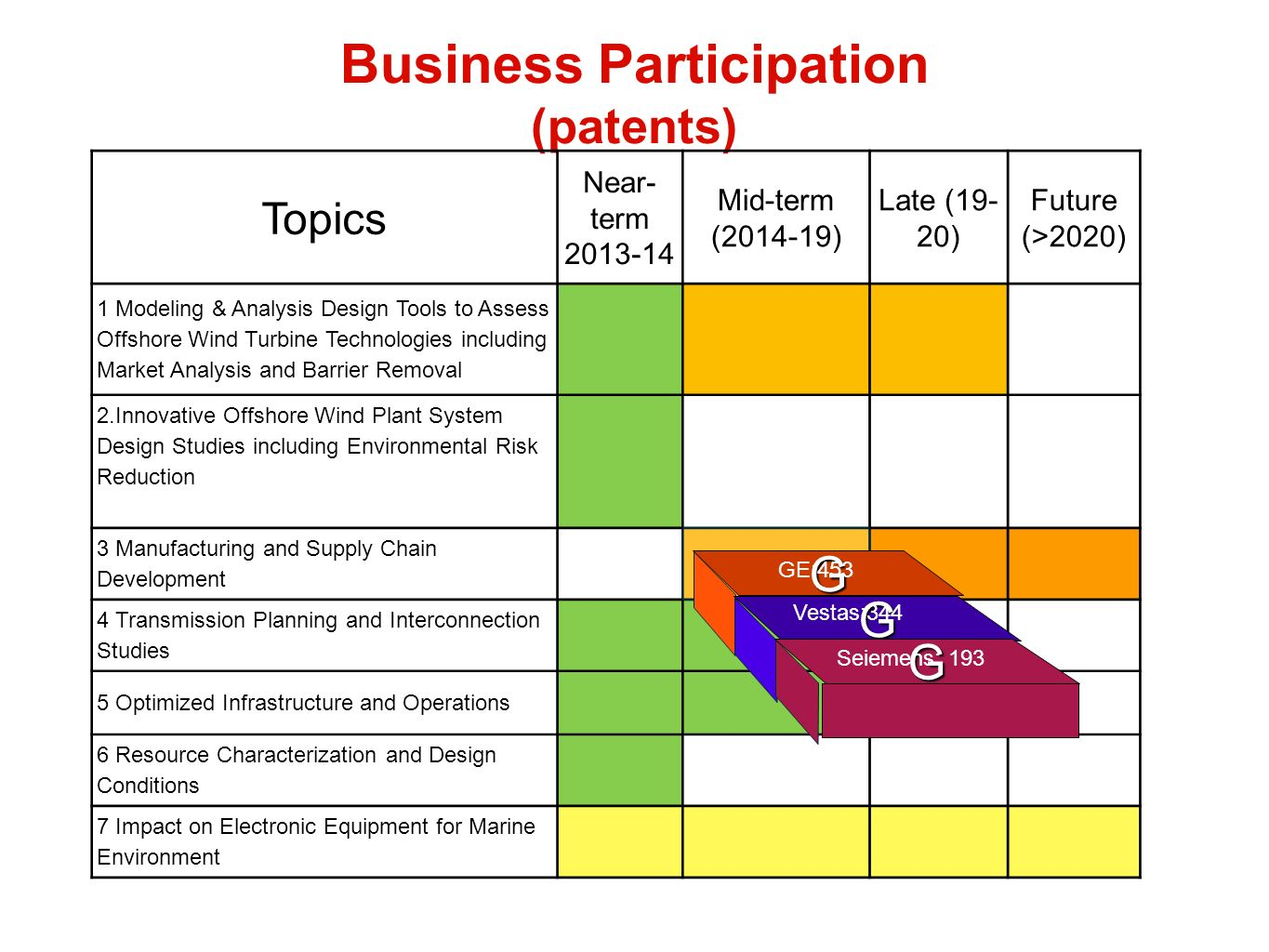Business Participation (patents) Topics Near- term 2013-14 Mid-term (2014-19) Late (19- 20) Future (>2020) 1 Modeling & Analysis Design Tools to Assess Offshore Wind Turbine Technologies including Market Analysis and Barrier Removal 2.Innovative Offshore Wind Plant System Design Studies including Environmental Risk Reduction 3 Manufacturing and Supply Chain Development 4 Transmission Planning and Interconnection Studies 5 Optimized Infrastructure and Operations 6 Resource Characterization and Design Conditions 7 Impact on Electronic Equipment for Marine Environment G GE:453 G G Seiemens: 193 Vestas:344