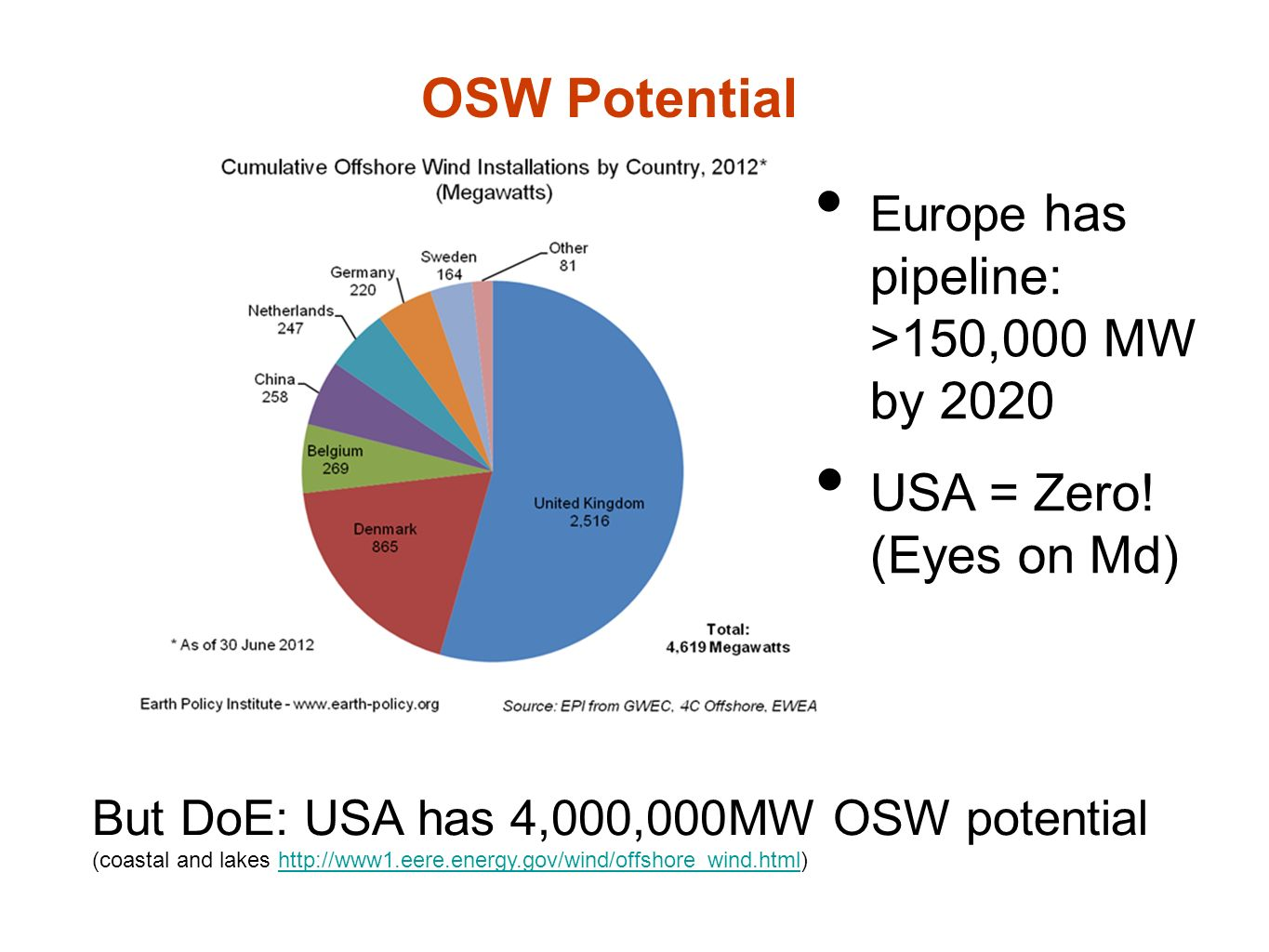 But DoE: USA has 4,000,000MW OSW potential (coastal and lakes http://www1.eere.energy.gov/wind/offshore_wind.html)http://www1.eere.energy.gov/wind/offshore_wind.html OSW Potential Europe has pipeline: >150,000 MW by 2020 USA = Zero.