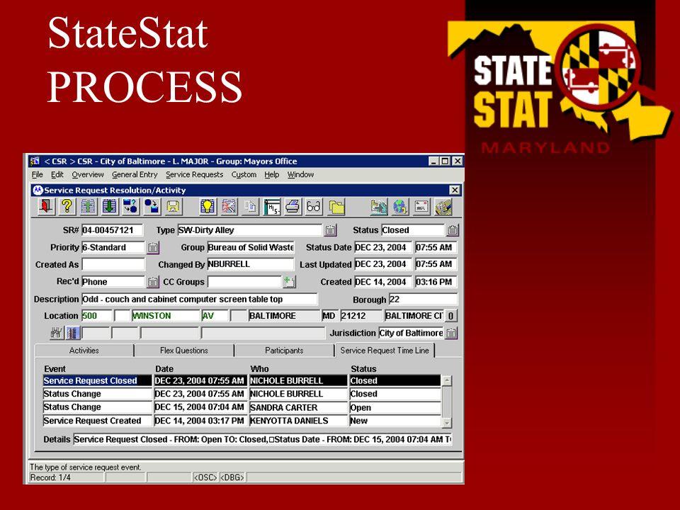 StateStat PROCESS