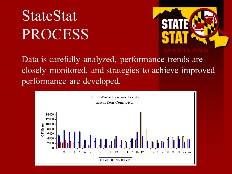 Data is carefully analyzed, performance trends are closely monitored, and strategies to achieve improved performance are developed. StateStat PROCESS