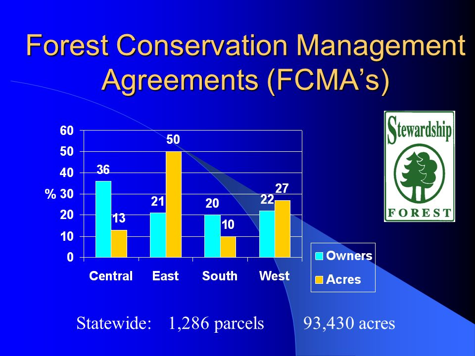 Forest Conservation Management Agreements (FCMAs) Statewide: 1,286 parcels 93,430 acres