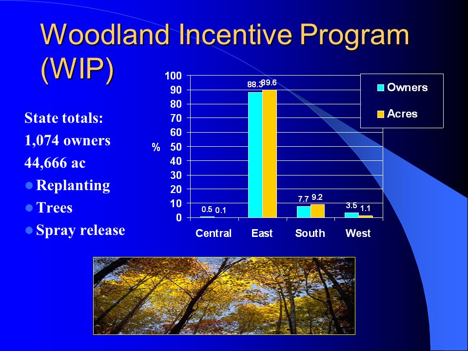 Woodland Incentive Program (WIP) State totals: 1,074 owners 44,666 ac Replanting Trees Spray release