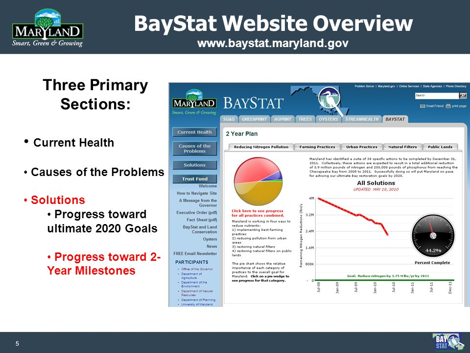 5 BayStat Website Overview www.baystat.maryland.gov Three Primary Sections: Current Health Causes of the Problems Solutions Progress toward ultimate 2