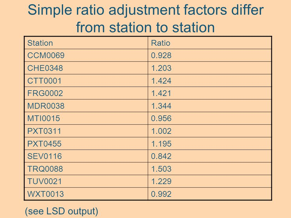 Simple ratio adjustment factors differ from station to station StationRatio CCM00690.928 CHE03481.203 CTT00011.424 FRG00021.421 MDR00381.344 MTI00150.