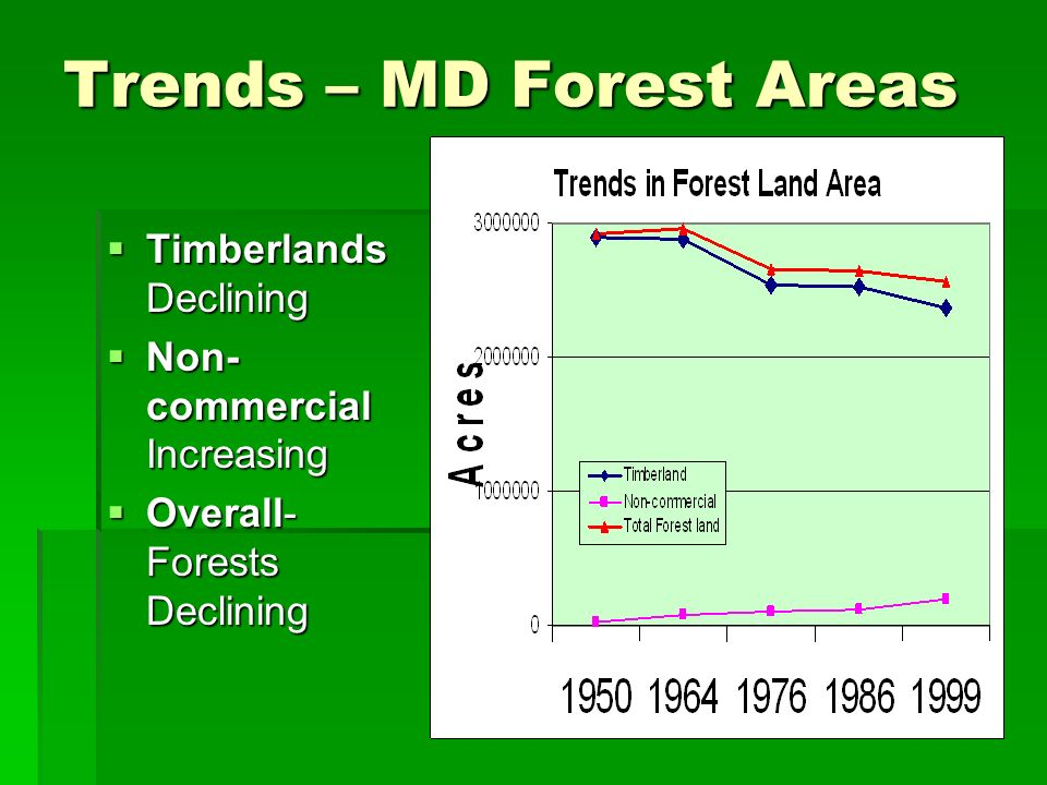 Trends – MD Forest Areas Timberlands Declining Timberlands Declining Non- commercial Increasing Non- commercial Increasing Overall- Forests Declining Overall- Forests Declining
