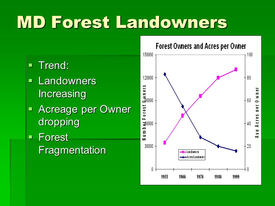 MD Forest Landowners Trend: Trend: Landowners Increasing Landowners Increasing Acreage per Owner dropping Acreage per Owner dropping Forest Fragmentation Forest Fragmentation