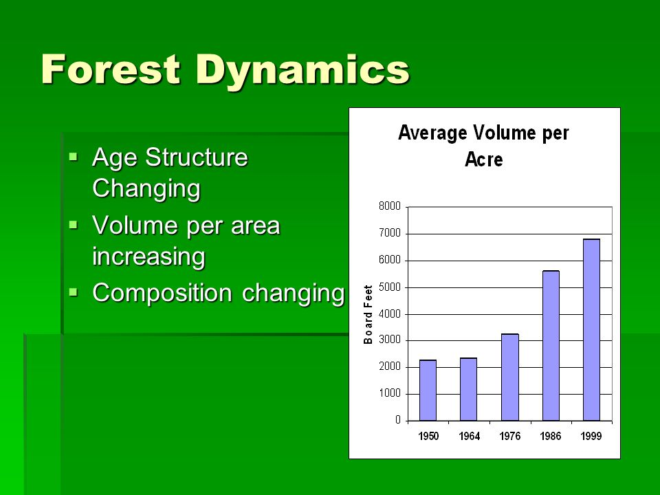 Forest Dynamics Age Structure Changing Age Structure Changing Volume per area increasing Volume per area increasing Composition changing Composition changing