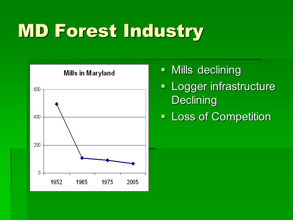 MD Forest Industry Mills declining Mills declining Logger infrastructure Declining Logger infrastructure Declining Loss of Competition Loss of Competition