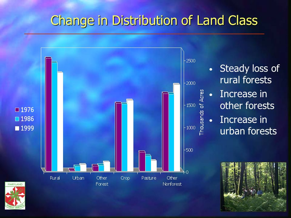 Change in Distribution of Land Class Steady loss of rural forests Increase in other forests Increase in urban forests
