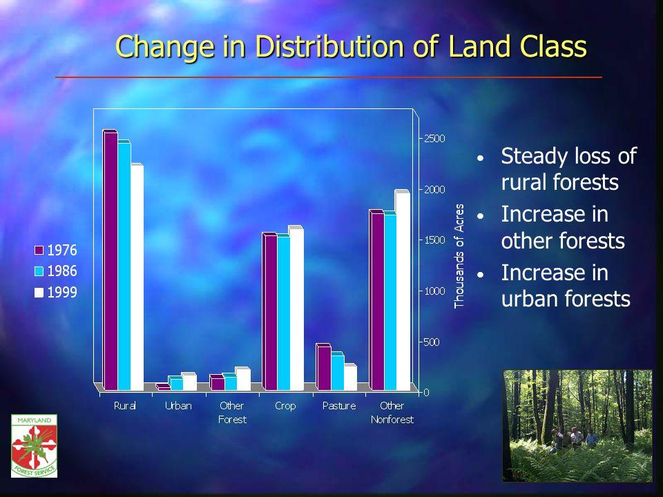 Area of Timberland Forest-type Group Oak/hickory largest group at 58+ percent Loblolly pine at 12 percent Loblolly/Shortleaf Elm/Ash/Red Maple Northern Hardwoods 11.9% Oak/Pine 9.7% Oak/Hickory 58.5% Oak/Gum/Cypress 5.3% 4.6% 8.8% Other 1.3% Area of Timberland by Forest-Type Group