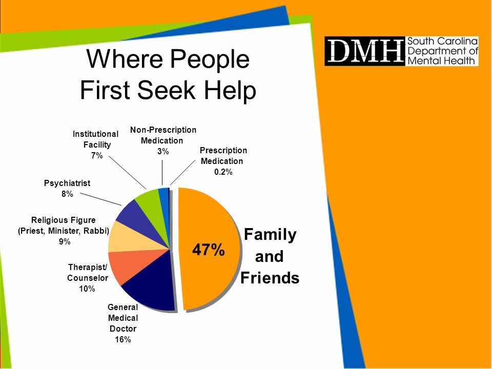 Where People First Seek Help Family and Friends Prescription Medication 0.2% Non-Prescription Medication 3% Institutional Facility 7% Psychiatrist 8% Religious Figure (Priest, Minister, Rabbi) 9% Therapist/ Counselor 10% General Medical Doctor 16% 47%