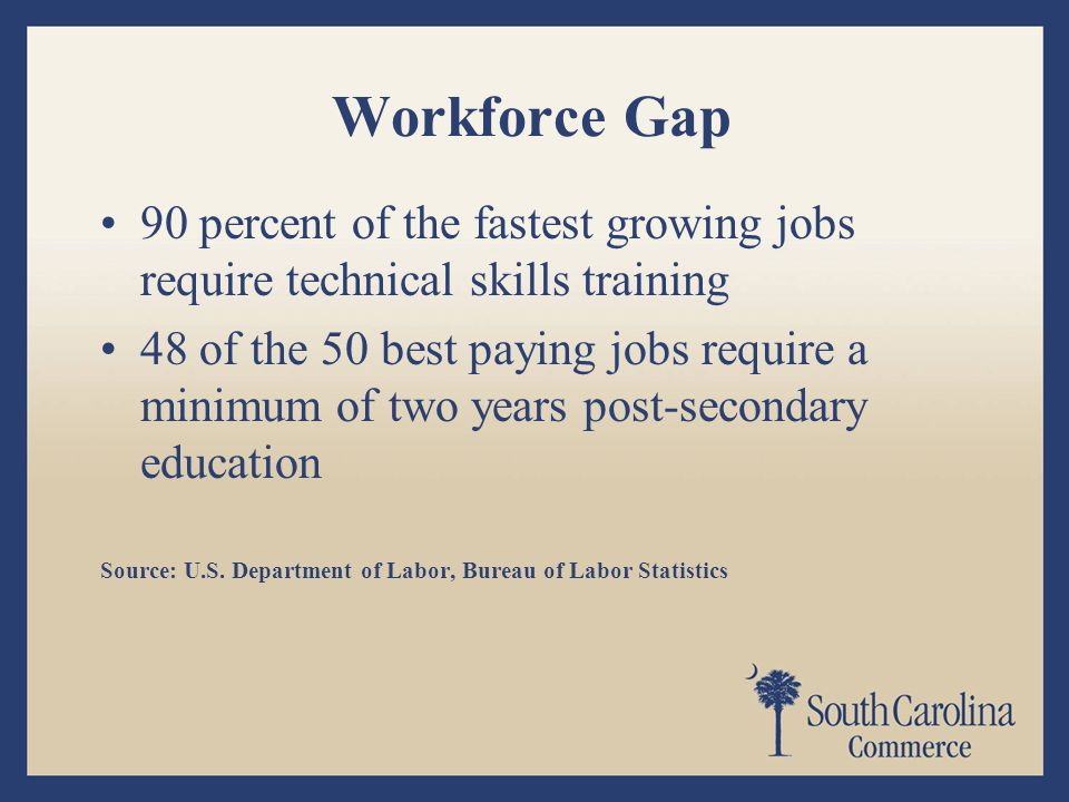 Workforce Gap 90 percent of the fastest growing jobs require technical skills training 48 of the 50 best paying jobs require a minimum of two years post-secondary education Source: U.S.